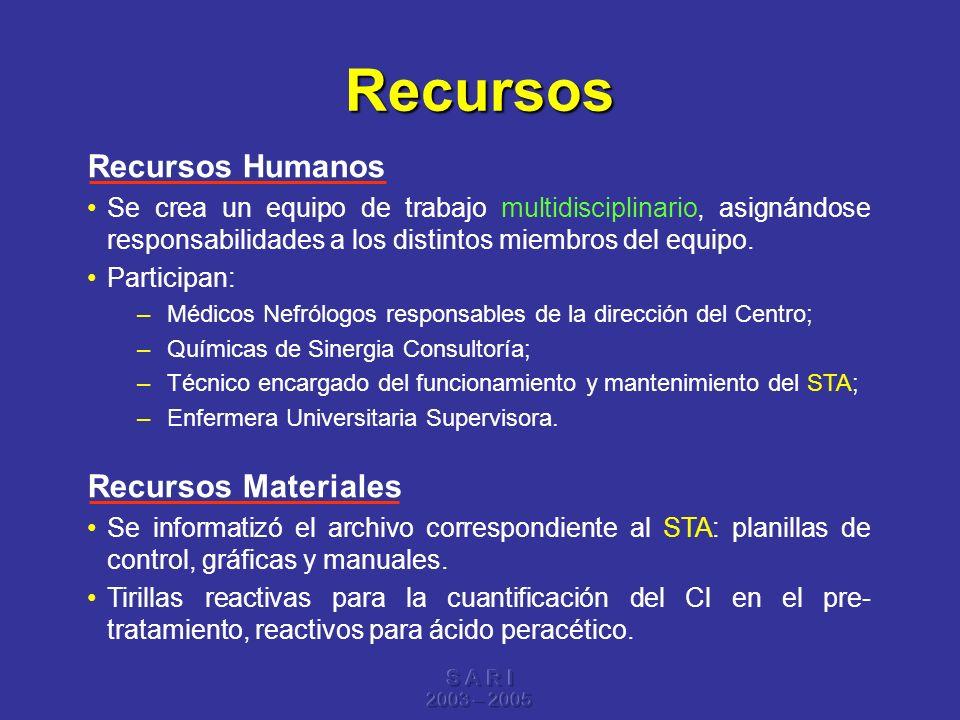 S A R I 2003 – 2005 Recursos Recursos Humanos Se crea un equipo de trabajo multidisciplinario, asignándose responsabilidades a los distintos miembros