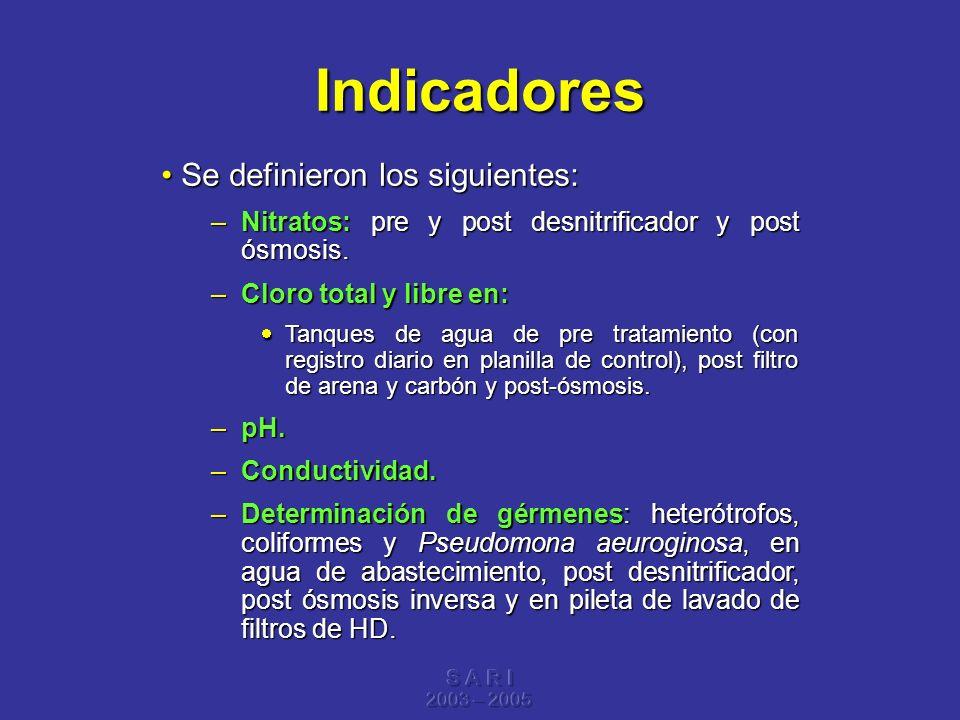S A R I 2003 – 2005 Indicadores Se definieron los siguientes:Se definieron los siguientes: –Nitratos: pre y post desnitrificador y post ósmosis. –Clor