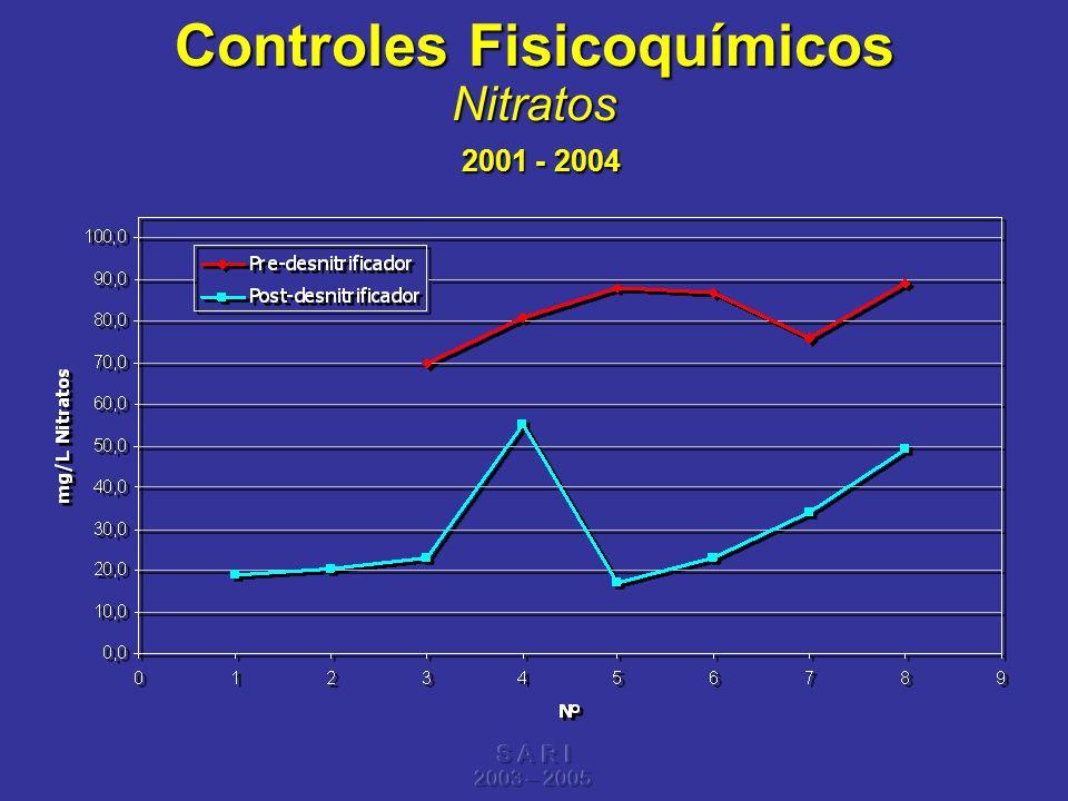 S A R I 2003 – 2005 Controles Fisicoquímicos Nitratos 2001 - 2004
