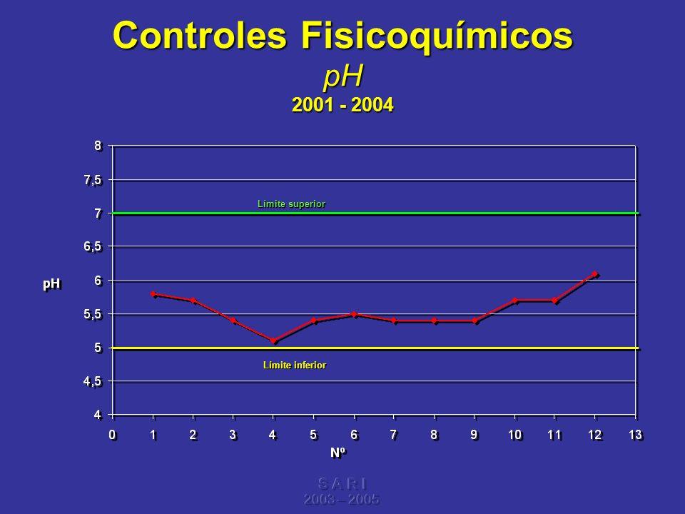S A R I 2003 – 2005 Controles Fisicoquímicos pH 2001 - 2004 Límite superior Límite inferior
