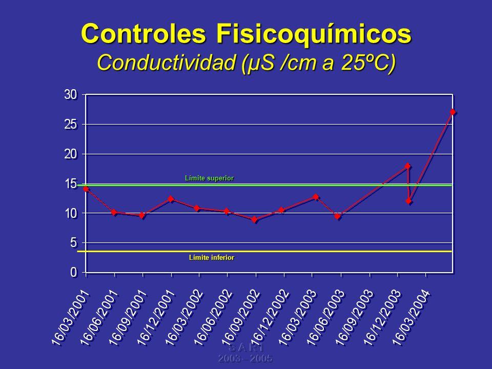 S A R I 2003 – 2005 Controles Fisicoquímicos Conductividad (µS /cm a 25ºC) Límite superior Límite inferior