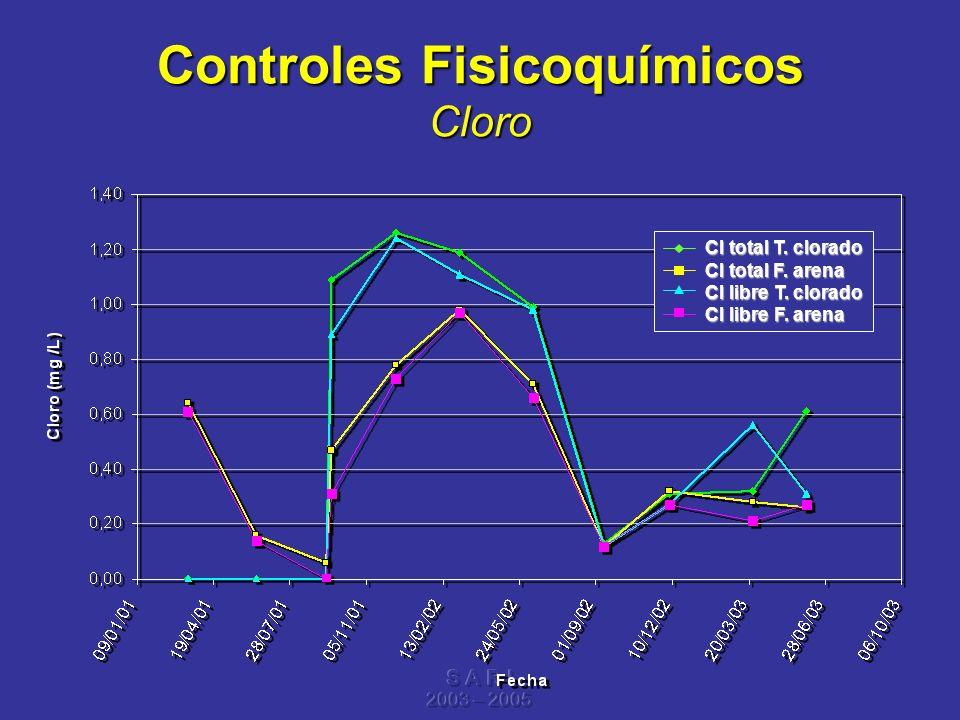 S A R I 2003 – 2005 Controles Fisicoquímicos Cloro Cl total T. clorado Cl total T. clorado Cl total F. arena Cl total F. arena Cl libre T. clorado Cl