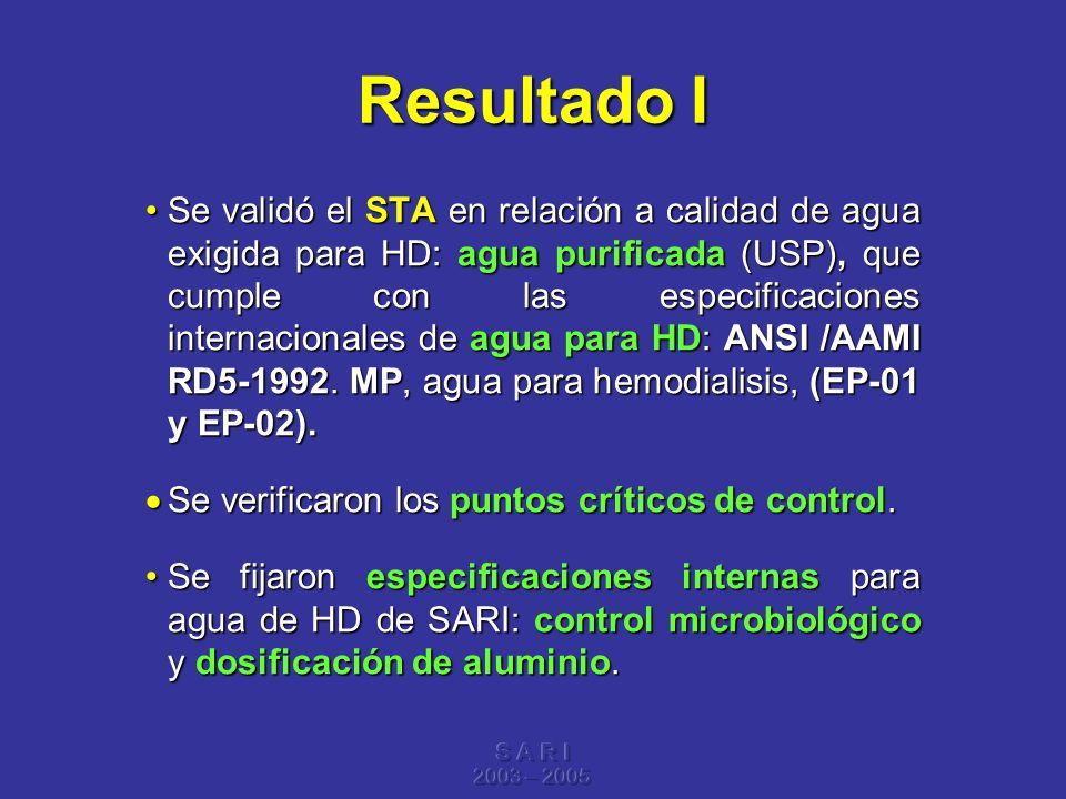 S A R I 2003 – 2005 Resultado I Se validó el STA en relación a calidad de agua exigida para HD: agua purificada (USP), que cumple con las especificaci