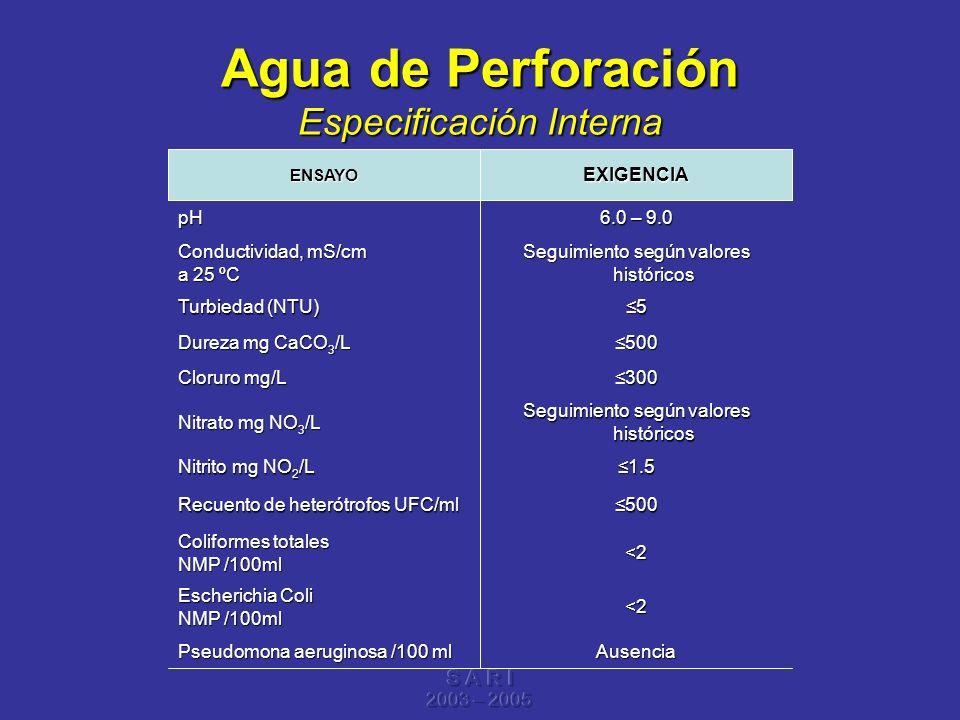 S A R I 2003 – 2005 Agua de Perforación Especificación Interna Ausencia Pseudomona aeruginosa /100 ml <2 Escherichia Coli NMP /100ml <2 Coliformes tot
