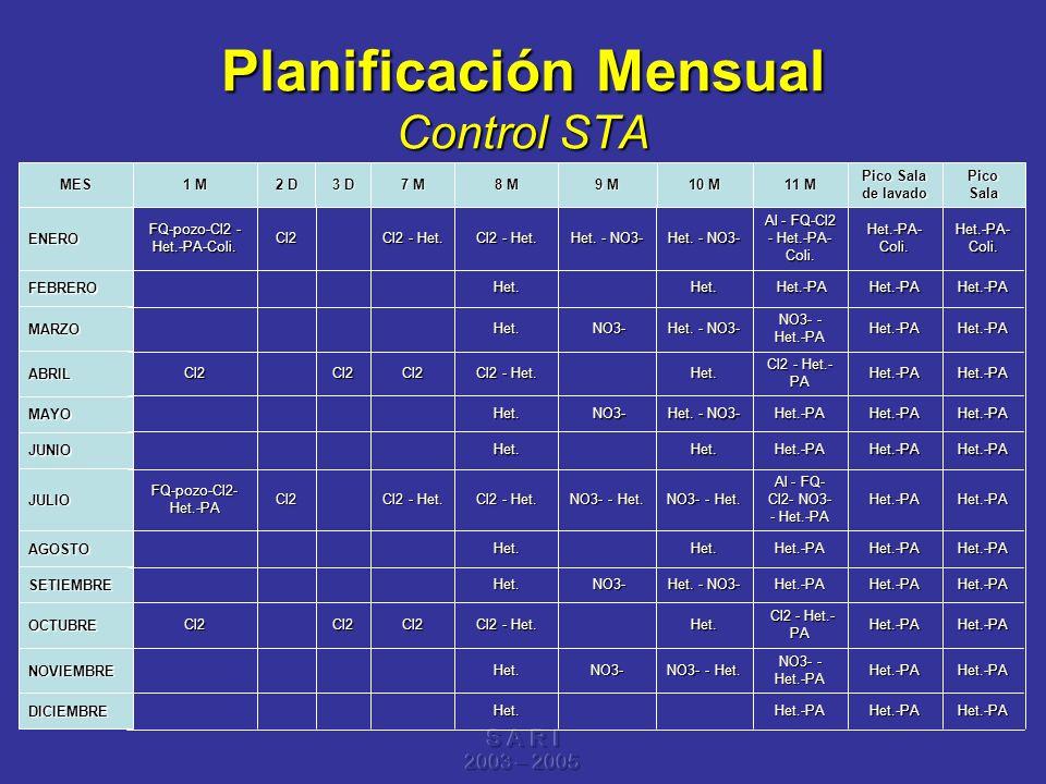S A R I 2003 – 2005 Planificación Mensual Control STA Het.-PA Het.-PA Het.-PA Het.-PA Het.-PA Het.-PA Het.-PA Het.-PA Het.-PA Het.-PA Het.-PA Het.-PA-