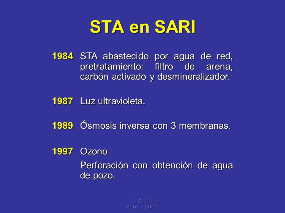 S A R I 2003 – 2005 STA en SARI 1984STA abastecido por agua de red, pretratamiento: filtro de arena, carbón activado y desmineralizador. 1987Luz ultra