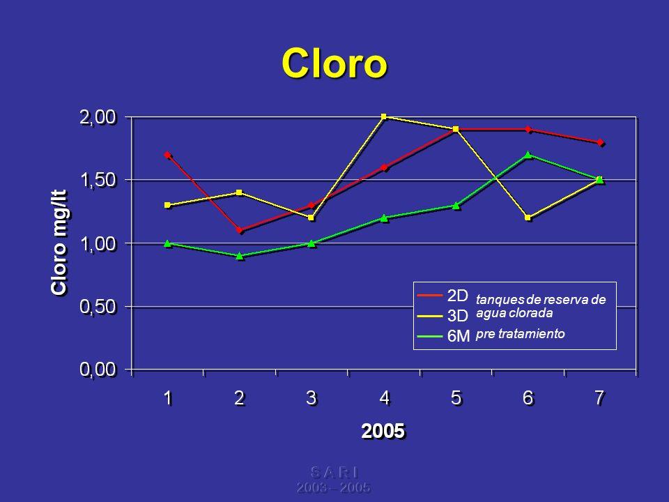 S A R I 2003 – 2005 Cloro 2D 3D 6M tanques de reserva de agua clorada pre tratamiento