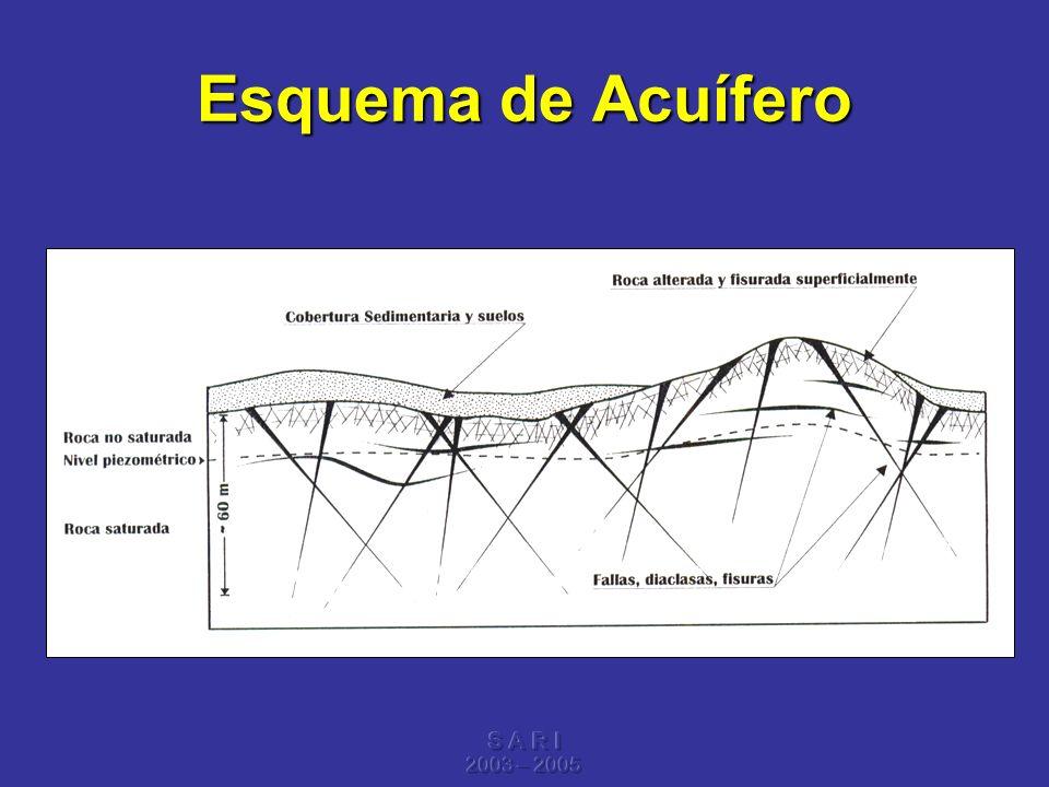 S A R I 2003 – 2005 Esquema de Acuífero