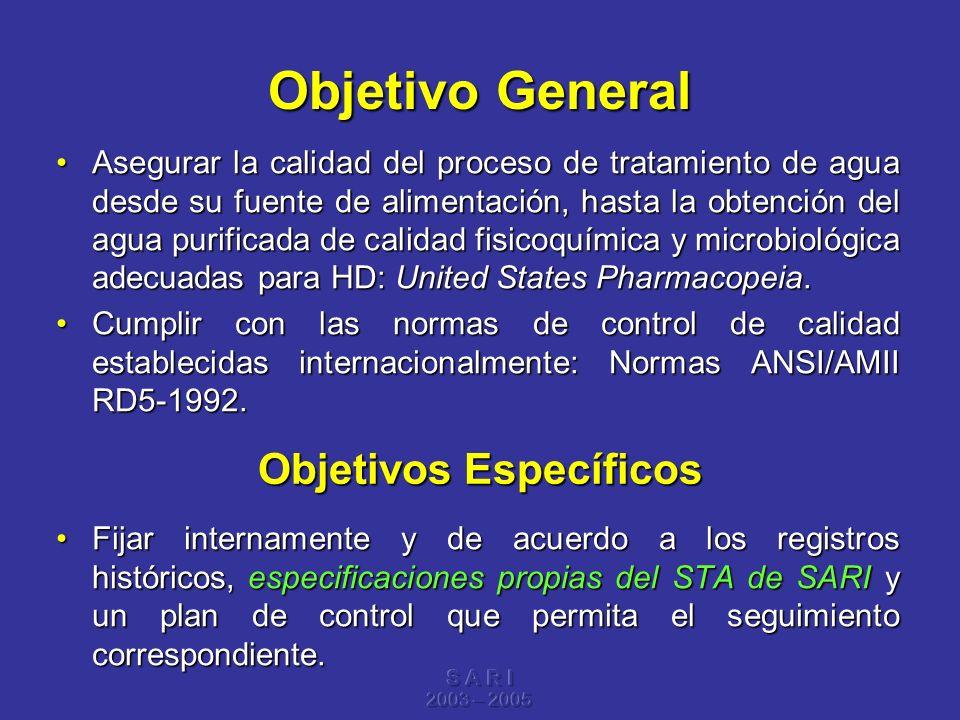 S A R I 2003 – 2005 Objetivo General Asegurar la calidad del proceso de tratamiento de agua desde su fuente de alimentación, hasta la obtención del ag