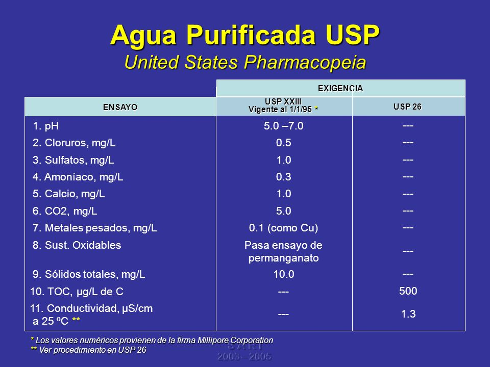 S A R I 2003 – 2005 Agua Purificada USP United States Pharmacopeia 1.3--- 11. Conductividad, µS/cm a 25 ºC ** 500 ---10. TOC, µg/L de C --- 10.0 9. Só