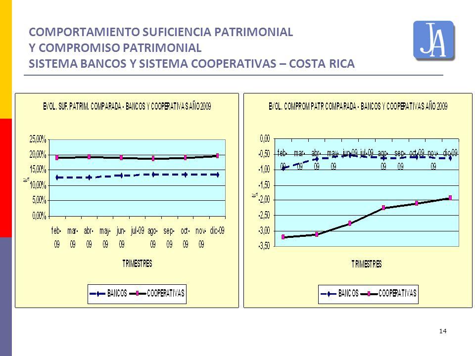 14 COMPORTAMIENTO SUFICIENCIA PATRIMONIAL Y COMPROMISO PATRIMONIAL SISTEMA BANCOS Y SISTEMA COOPERATIVAS – COSTA RICA