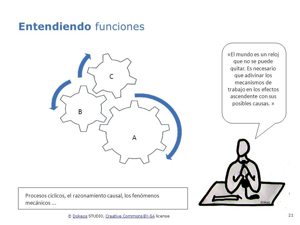 © Dokeos STUDIO, Creative Commons BY-SA licenseDokeosCreative Commons BY-SA 21 Entendiendo funciones Procesos cíclicos, el razonamiento causal, los fe