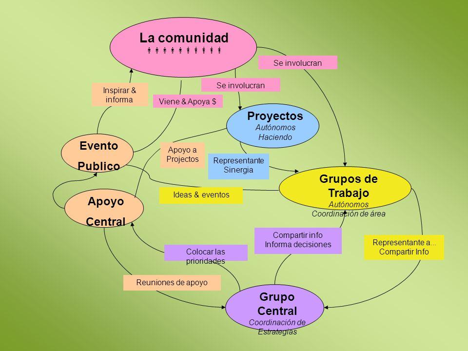 La comunidad Proyectos Autónomos Haciendo Grupo Central Coordinación de Estrategias Apoyo Central Representante a...