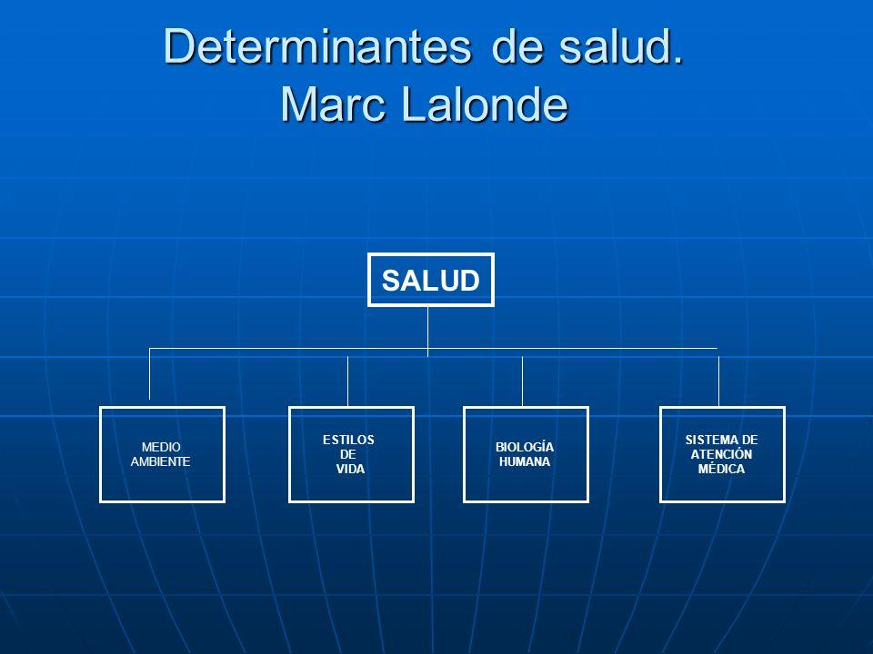 Determinantes de salud. Marc Lalonde SALUD MEDIO AMBIENTE ESTILOS DE VIDA BIOLOGÍA HUMANA SISTEMA DE ATENCIÓN MÉDICA