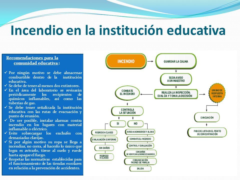 Incendio en la institución educativa Recomendaciones para la comunidad educativa : Por ningún motivo se debe almacenar combustible dentro de la instit