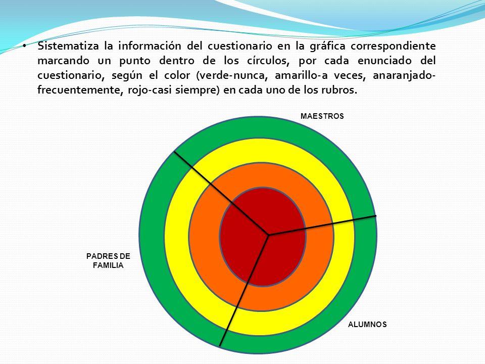 MAESTROS PADRES DE FAMILIA ALUMNOS Sistematiza la información del cuestionario en la gráfica correspondiente marcando un punto dentro de los círculos,