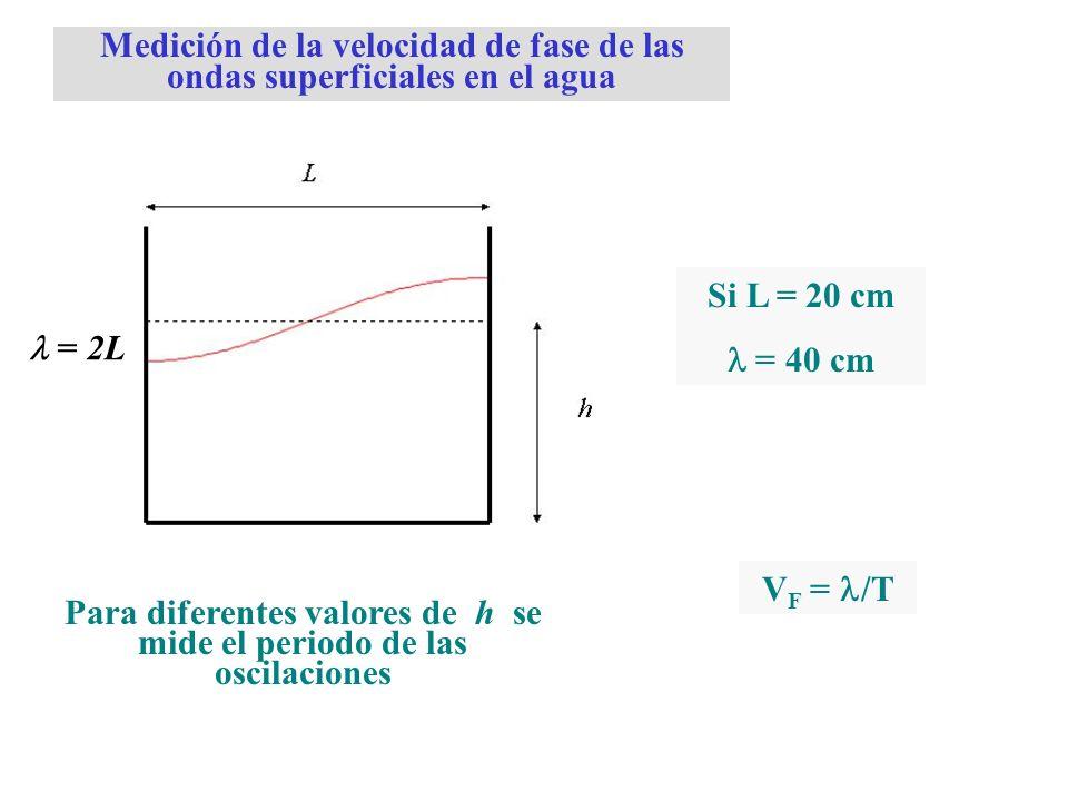 = 2L Medición de la velocidad de fase de las ondas superficiales en el agua Para diferentes valores de h se mide el periodo de las oscilaciones Si L =