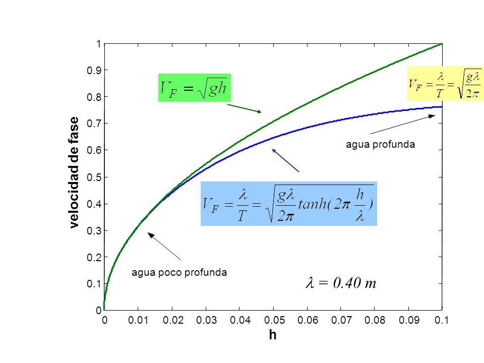00.010.020.030.040.050.060.070.080.090.1 0 0.2 0.3 0.4 0.5 0.6 0.7 0.8 0.9 1 h velocidad de fase agua poco profunda agua profunda = 0.40 m