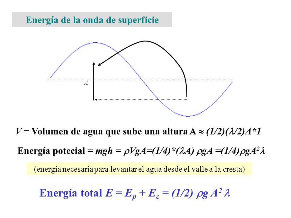 A V = Volumen de agua que sube una altura A (1/2)( /2)A*1 Energía potecial = mgh = VgA=(1/4)*( A) gA =(1/4) gA 2 Energía total E = E p + E c = (1/2) g