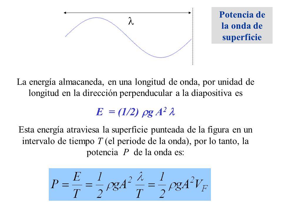 La energía almacaneda, en una longitud de onda, por unidad de longitud en la dirección perpenducular a la diapositiva es E = (1/2) g A 2 Esta energía
