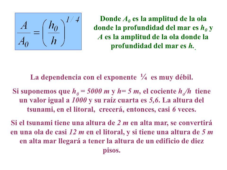 Donde A 0 es la amplitud de la ola donde la profundidad del mar es h 0 y A es la amplitud de la ola donde la profundidad del mar es h.. La dependencia