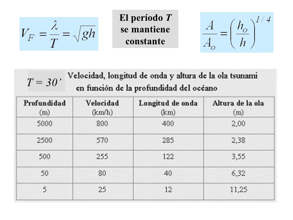 El período T se mantiene constante T = 30