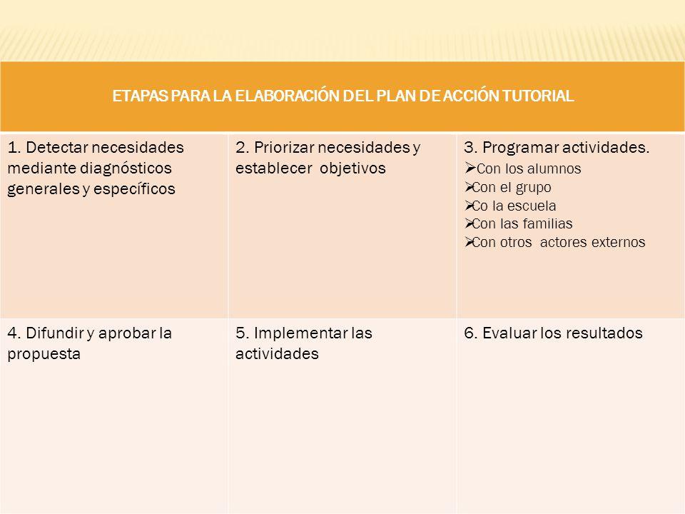 ETAPAS PARA LA ELABORACIÓN DEL PLAN DE ACCIÓN TUTORIAL 1. Detectar necesidades mediante diagnósticos generales y específicos 2. Priorizar necesidades