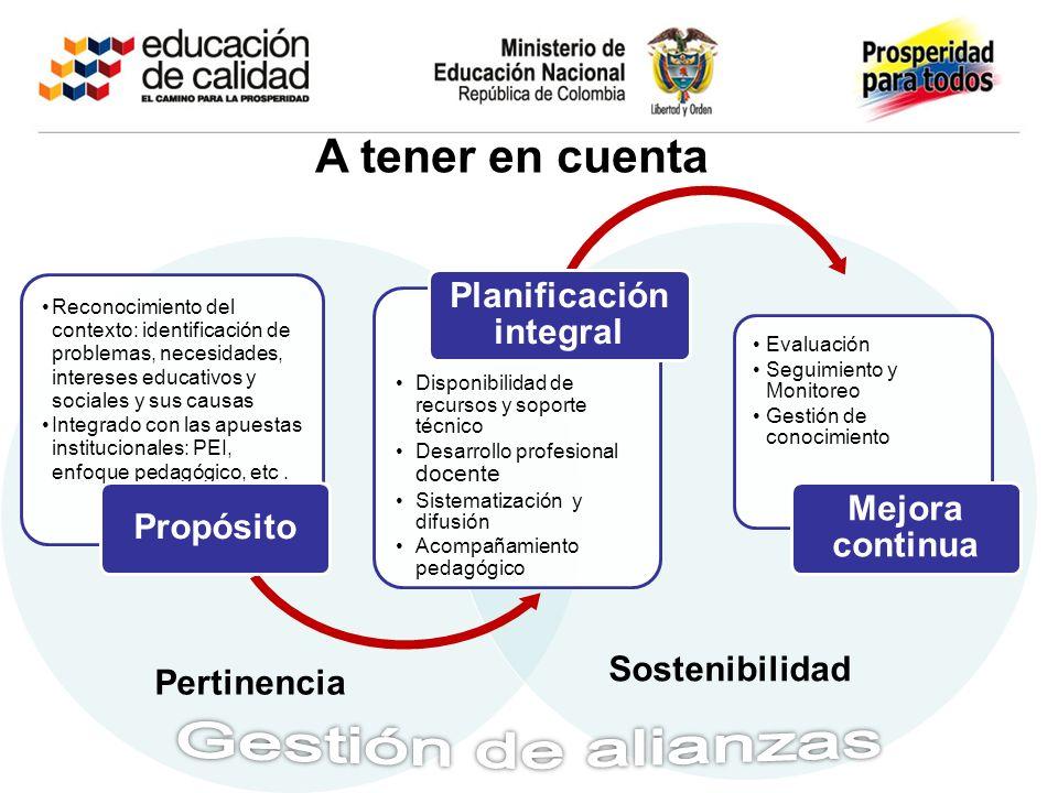 Pertinencia Sostenibilidad A tener en cuenta Reconocimiento del contexto: identificación de problemas, necesidades, intereses educativos y sociales y
