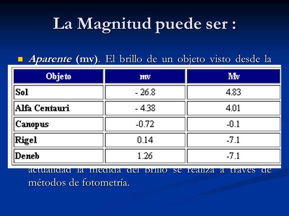 La Magnitud puede ser : Aparente (mv). El brillo de un objeto visto desde la Tierra. Aparente (mv). El brillo de un objeto visto desde la Tierra. Abso