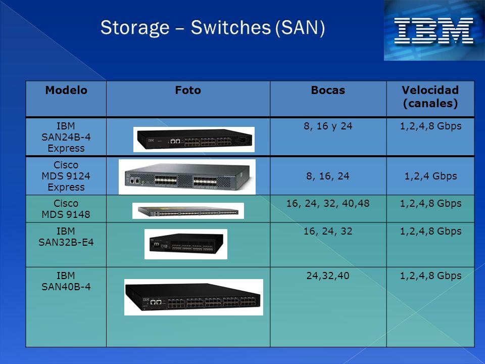 ModeloFotoBocasVelocidad (canales) IBM SAN24B-4 Express 8, 16 y 241,2,4,8 Gbps Cisco MDS 9124 Express 8, 16, 241,2,4 Gbps Cisco MDS 9148 16, 24, 32, 4