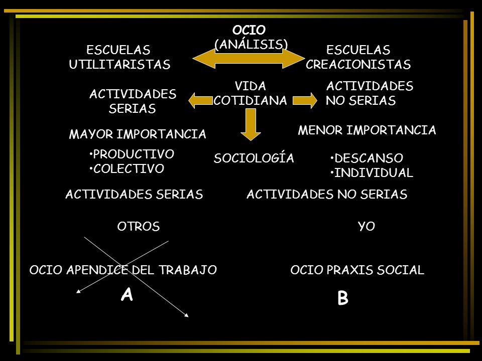 OCIO (ANÁLISIS) ESCUELAS UTILITARISTAS ESCUELAS CREACIONISTAS ACTIVIDADES SERIAS ACTIVIDADES NO SERIAS VIDA COTIDIANA MAYOR IMPORTANCIA MENOR IMPORTAN