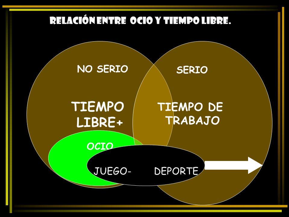 Relación entre ocio y tiempo libre. TIEMPO LIBRE+ OCIO JUEGO- DEPORTE TIEMPO DE TRABAJO NO SERIO SERIO