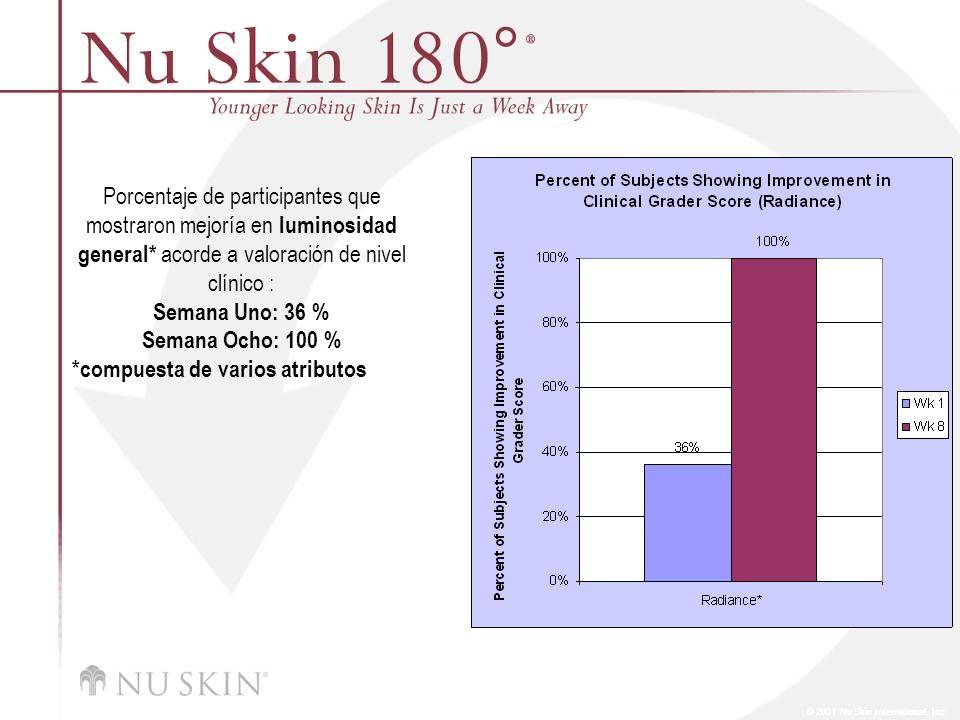 © 2001 Nu Skin International, Inc Porcentaje de participantes que mostraron mejoría de acuerdo a valoraciones de nivel clínico después de ocho semanas: Decoloración: 66 % Poros: 70 % Arrguas: 80 % Textura: 100 %