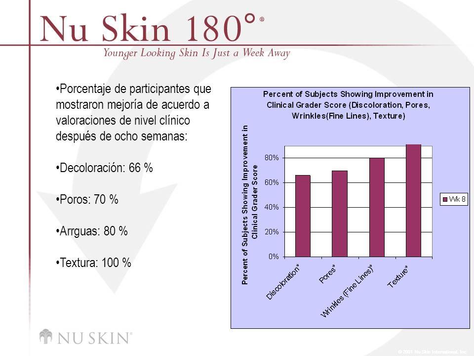© 2001 Nu Skin International, Inc Porcentaje de participantes que mostraron mejoría de acuerdo a valoraciones de nivel clínico después de ocho semanas