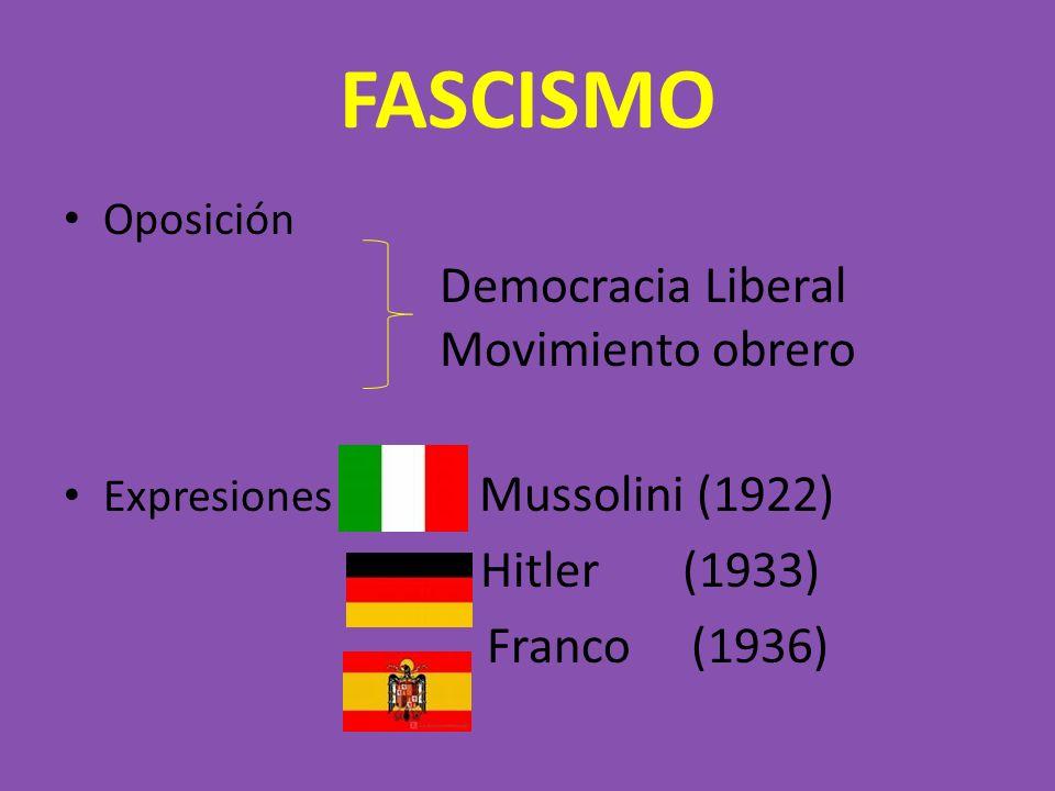 FASCISMO Oposición Expresiones Mussolini (1922) Hitler (1933) Franco (1936) Democracia Liberal Movimiento obrero