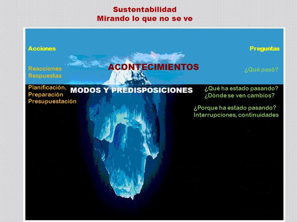 ACONTECIMIENTOS MODOS Y PREDISPOSICIONES Acciones Preguntas ¿ Qué pasó.