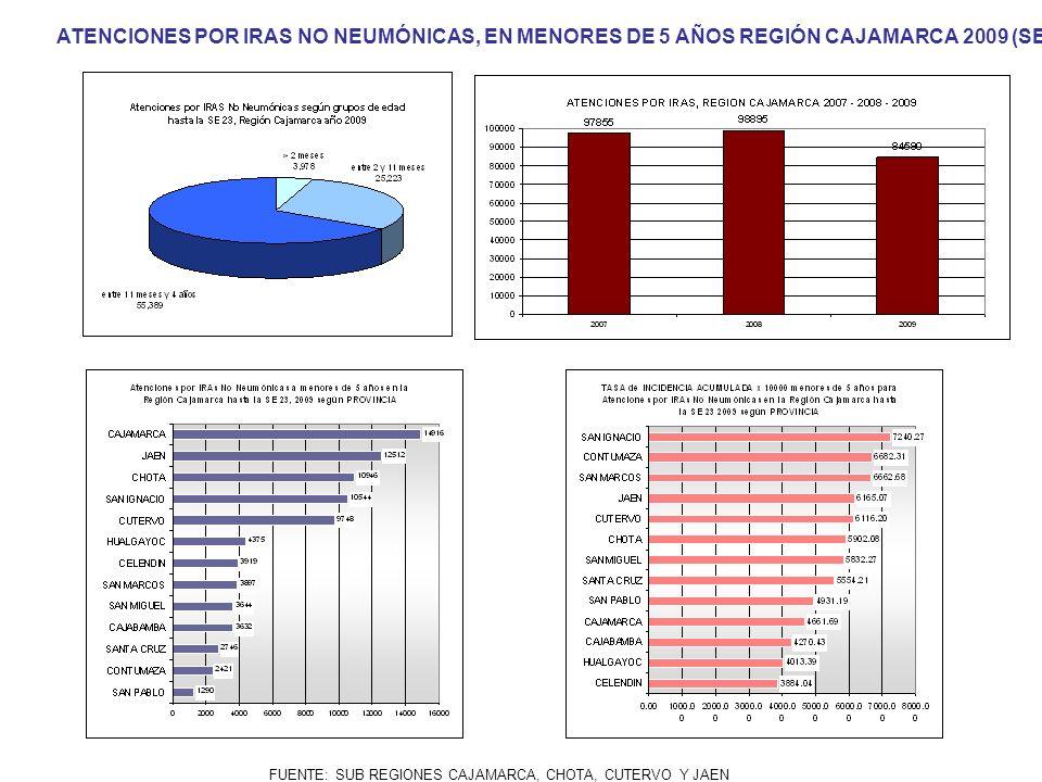 FUENTE: SUB REGIONES CAJAMARCA, CHOTA, CUTERVO Y JAEN ATENCIONES POR IRAS NO NEUMÓNICAS, EN MENORES DE 5 AÑOS REGIÓN CAJAMARCA 2009 (SE 01- 23)