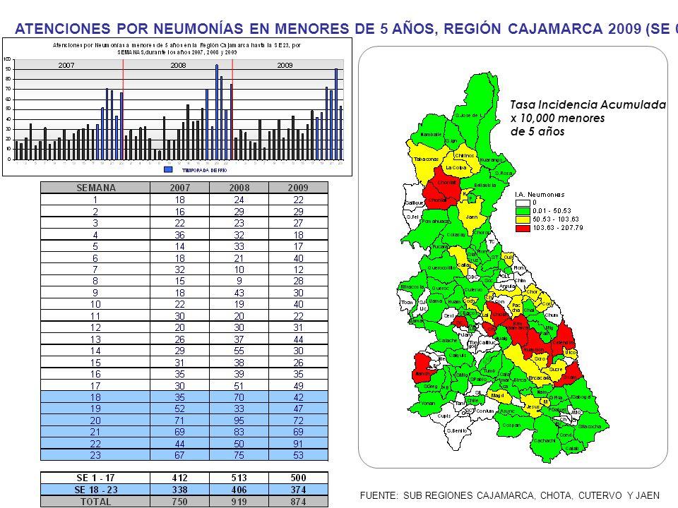 ATENCIONES POR NEUMONÍAS EN MENORES DE 5 AÑOS, REGIÓN CAJAMARCA 2009 (SE 01- 23) Tasa Incidencia Acumulada x 10,000 menores de 5 años FUENTE: SUB REGI