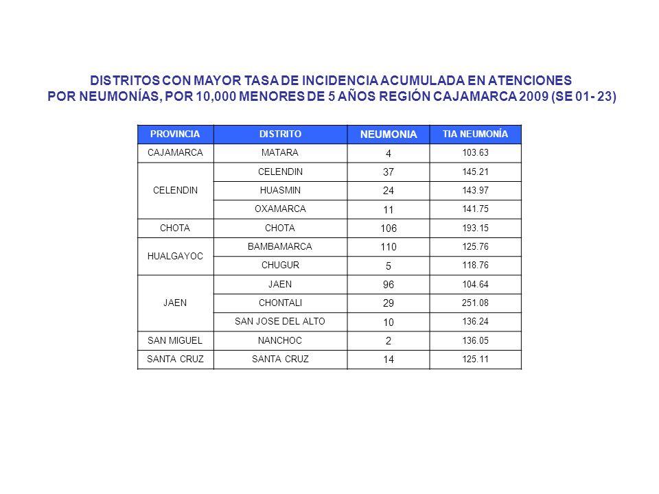 DISTRITOS CON MAYOR TASA DE INCIDENCIA ACUMULADA EN ATENCIONES POR NEUMONÍAS, POR 10,000 MENORES DE 5 AÑOS REGIÓN CAJAMARCA 2009 (SE 01- 23) PROVINCIA