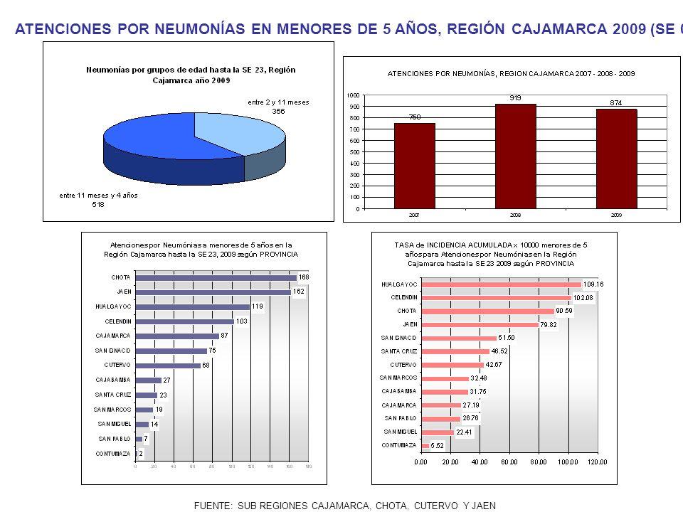 FUENTE: SUB REGIONES CAJAMARCA, CHOTA, CUTERVO Y JAEN ATENCIONES POR NEUMONÍAS EN MENORES DE 5 AÑOS, REGIÓN CAJAMARCA 2009 (SE 01- 23)