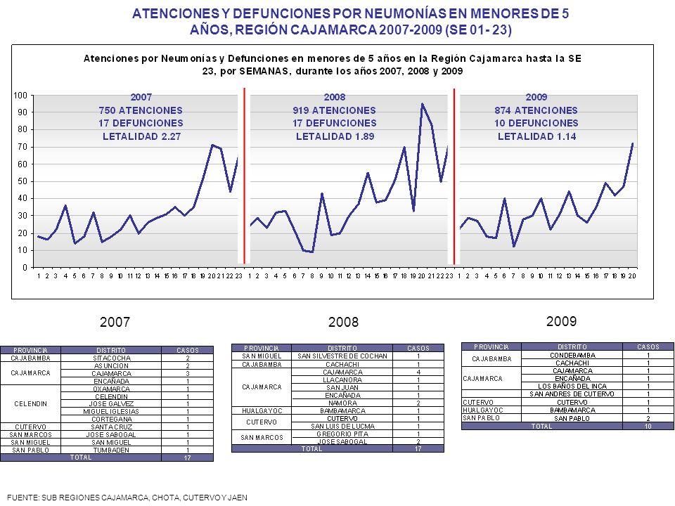 FUENTE: SUB REGIONES CAJAMARCA, CHOTA, CUTERVO Y JAEN ATENCIONES Y DEFUNCIONES POR NEUMONÍAS EN MENORES DE 5 AÑOS, REGIÓN CAJAMARCA 2007-2009 (SE 01-