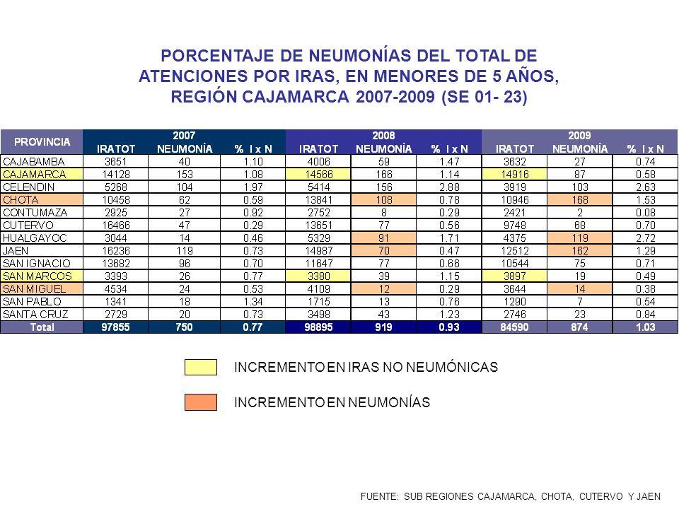 PORCENTAJE DE NEUMONÍAS DEL TOTAL DE ATENCIONES POR IRAS, EN MENORES DE 5 AÑOS, REGIÓN CAJAMARCA 2007-2009 (SE 01- 23) FUENTE: SUB REGIONES CAJAMARCA,