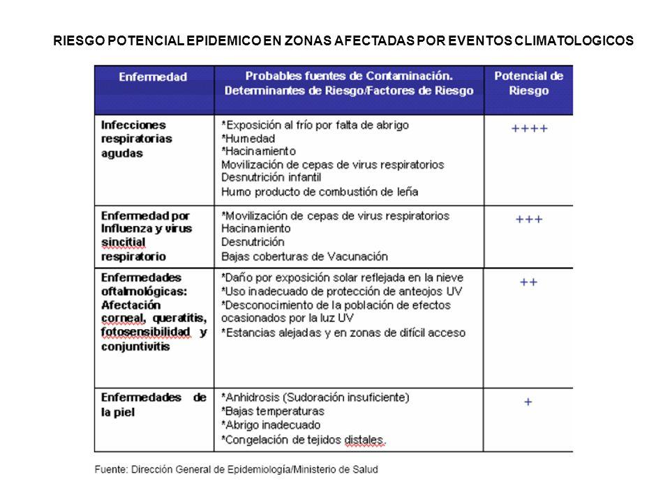 FUENTE: SUB REGIONES CAJAMARCA, CHOTA, CUTERVO Y JAEN ATENCIONES Y DEFUNCIONES POR NEUMONÍAS EN MENORES DE 5 AÑOS, REGIÓN CAJAMARCA 2007-2009 (SE 01- 23) 20072008 2009