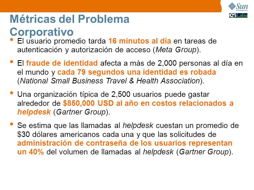 Métricas del Problema Corporativo El usuario promedio tarda 16 minutos al día en tareas de autenticación y autorización de acceso (Meta Group). El fra