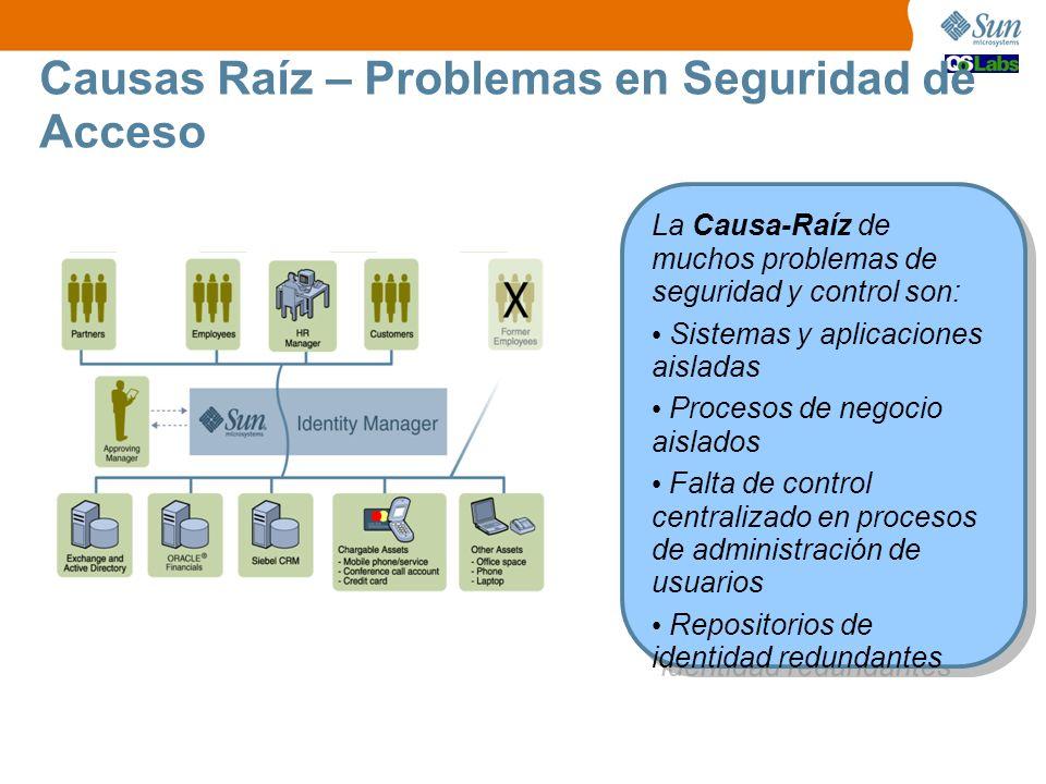 Causas Raíz – Problemas en Seguridad de Acceso La Causa-Raíz de muchos problemas de seguridad y control son: Sistemas y aplicaciones aisladas Procesos