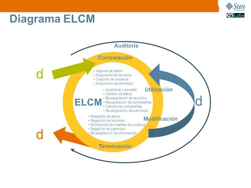 Diagrama ELCM Contratación Modificación Terminación ELCM Captura de datos Asignación de recursos Creación de usuarios Asignación de permisos Respaldo