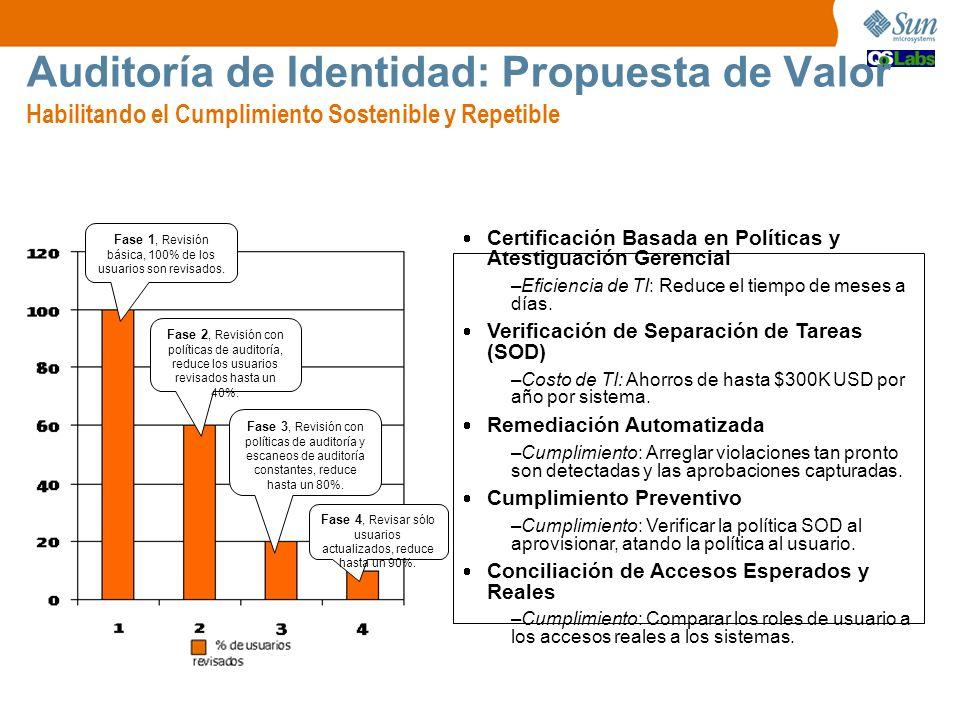 Auditoría de Identidad: Propuesta de Valor Habilitando el Cumplimiento Sostenible y Repetible Fase 1, Revisión básica, 100% de los usuarios son revisa