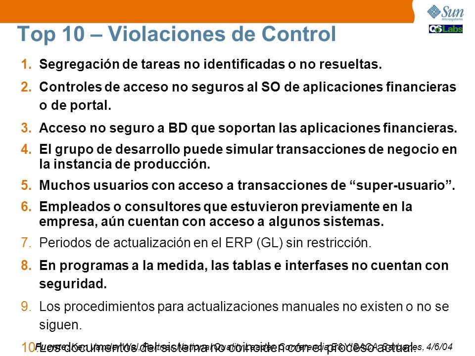 Top 10 – Violaciones de Control 1.Segregación de tareas no identificadas o no resueltas. 2.Controles de acceso no seguros al SO de aplicaciones financ