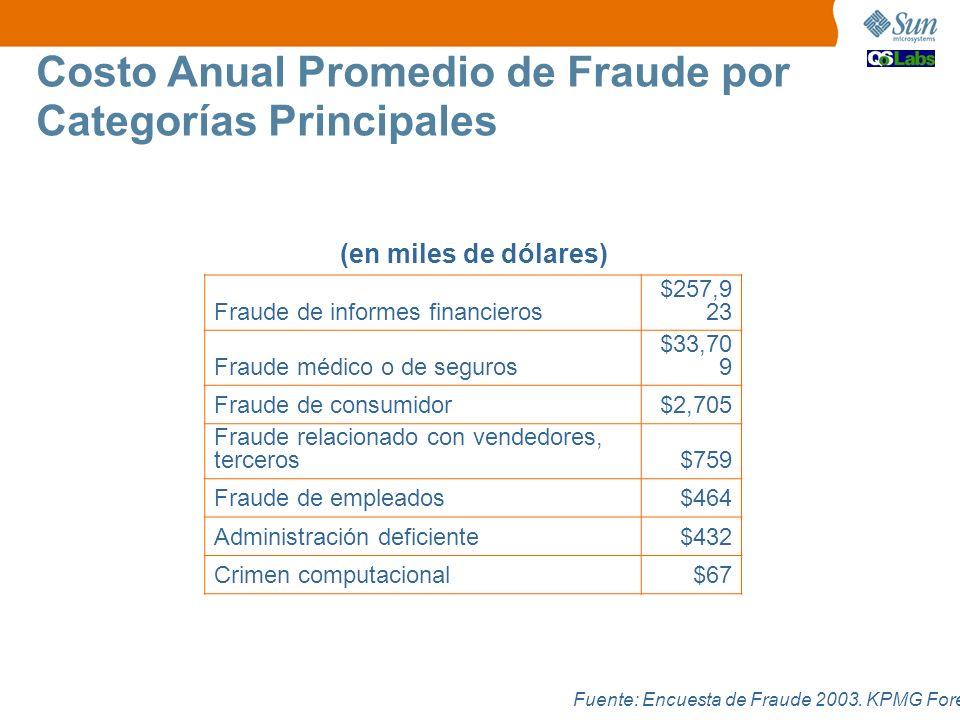 Fraude de informes financieros $257,9 23 Fraude médico o de seguros $33,70 9 Fraude de consumidor$2,705 Fraude relacionado con vendedores, terceros$75