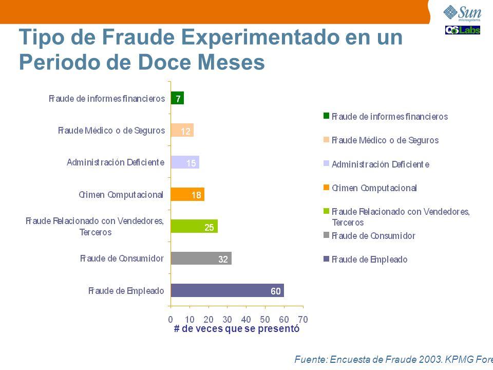 Fuente: Encuesta de Fraude 2003. KPMG Forensic # de veces que se presentó Tipo de Fraude Experimentado en un Periodo de Doce Meses